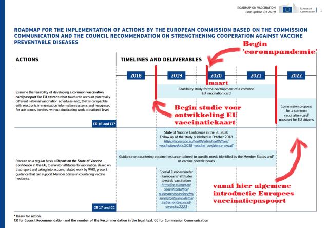 Bij de Europese Commissie zijn ze reeds vanaf 2019 bezig met plannen maken voor een vaccinatiepaspoort